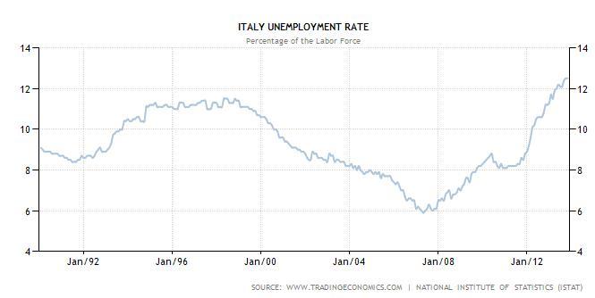 Italian Unemployment 1997-2013