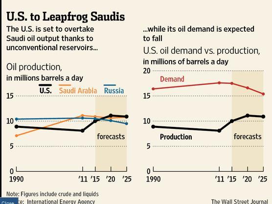 Oil Production Forecast IAER International Energy Agency