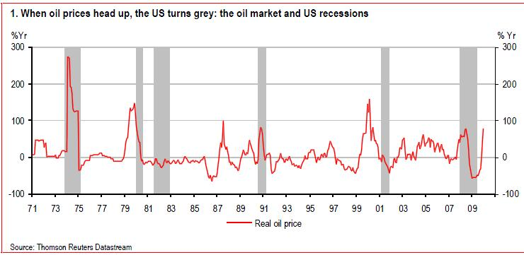 Oil-prices-and-recessions