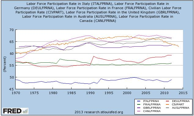 Labor Participation Rate Australia Canada Italy Germany USA France