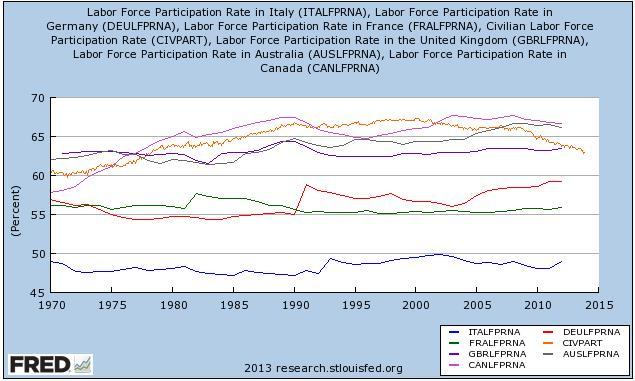 Labor Participation Rate Australia Canada Italy Germany USA France