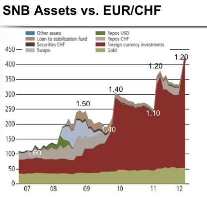 snb reserves vs. eur/chf usd gold