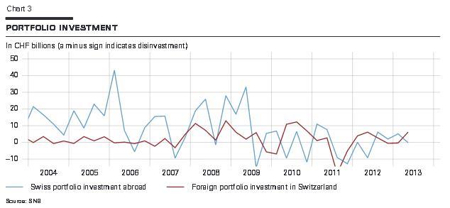 Swiss Portfolio Investments 2004-2013 balance of payments