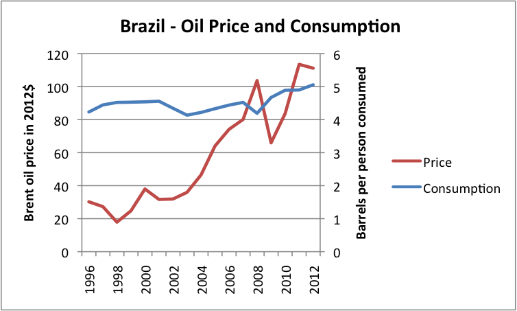 Figure 11 (Revised). Liquids (oil including biofuel, etc) consumption for Brazil, based on data of US EIA, together with Brent oil price in 2012 dollars, based on BP Statistical Review of World Energy updated with EIA data.
