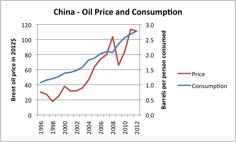 Figure 1 Rev.. Liquids (including biofuel, etc) consumption for China, based on data of US EIA, together with Brent oil price in 2012 dollars, based on BP Statistical Review of World Energy updated with EIA data.