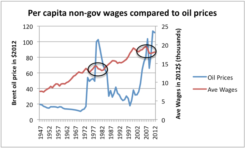 Figure 16. High oil prices are associated with depressed wages. Oil price through 2011 from BP's 2012 Statistical Review of World Energy, updated to 2012 using EIA data and CPI-Urban from BLS. Average wages calculated by dividing Private Industry wages from US BEA Table 2.1 by US population, and bringing to 2012 cost level using CPI-Urban.