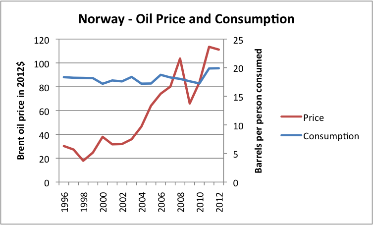 Figure 10. Liquids (oil including biofuel, etc) consumption for Norway, based on data of US EIA, together with Brent oil price in 2012 dollars, based on BP Statistical Review of World Energy updated with EIA data.