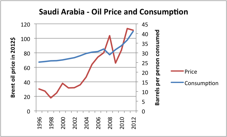 Figure 8 (Revised). Liquids (oil including biofuel, etc) consumption for Saudi Arabia, based on data of US EIA, together with Brent oil price in 2012 dollars, based on BP Statistical Review of World Energy updated with EIA data.