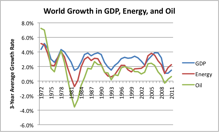 Figure 12. World growth in energy use, oil use, and GDP (three year averages). Oil and energy use based on BP's 2012 Statistical Review of World Energy. GDP growth based on USDA Economic Research data.