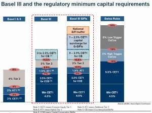 basel III and swiss finish common equity tier 1 cet