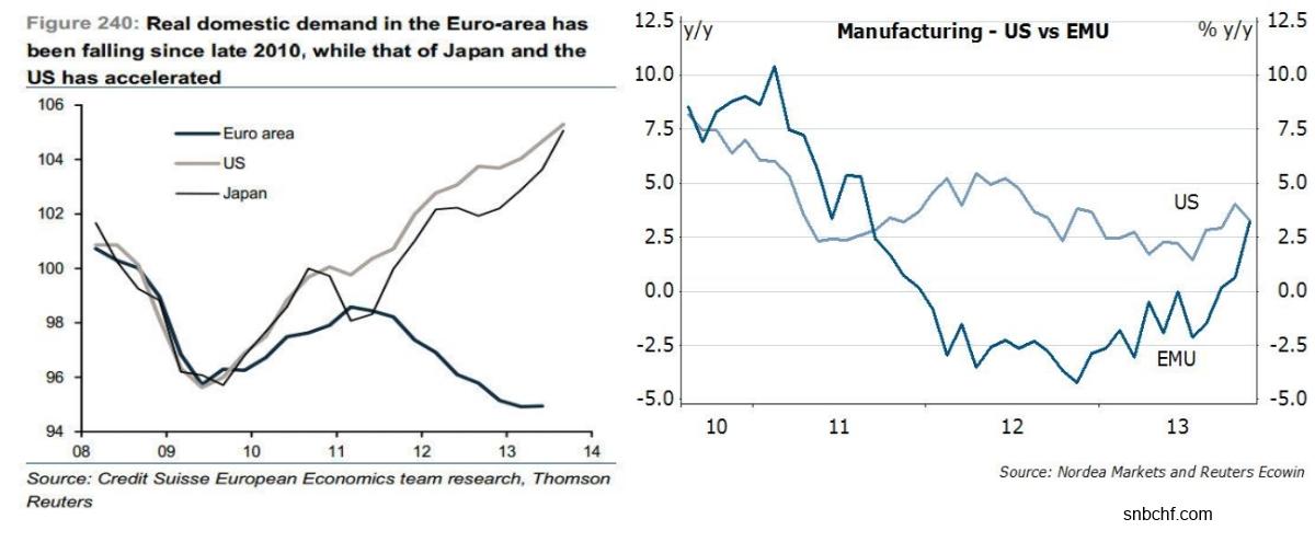Consumer Spending vs. Manufacturing EU US Japan