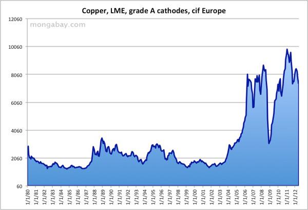Copper price 1980-2012