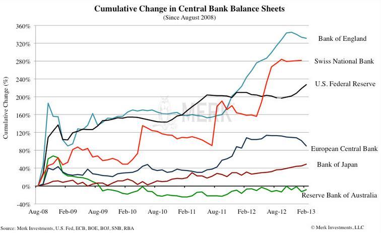 Cumulative Change Central Bank Balance Sheets