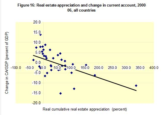 Current Account vs. Housing