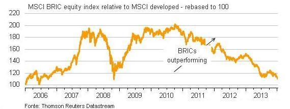 Emerging Markets Stocks since 2007