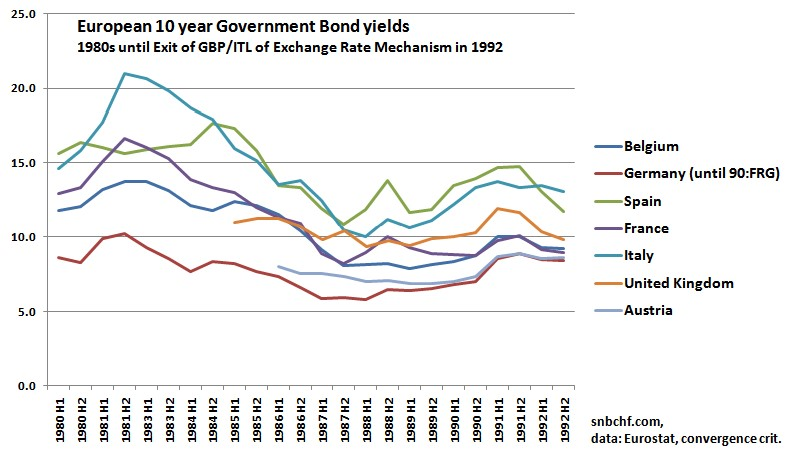 Bond yields 1980 1987 1990 1991 Italy Germany France Netherlands Spain
