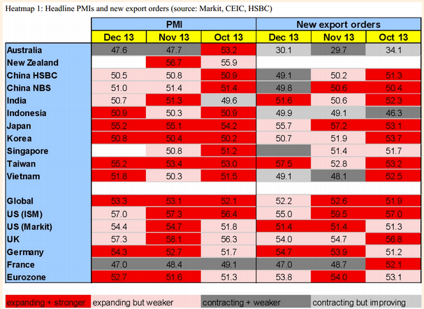 HSBC manufacturing PMi heatmap 03 January 2014