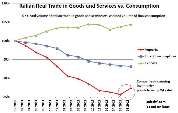 Italian Real Trade vs. Real Consumption
