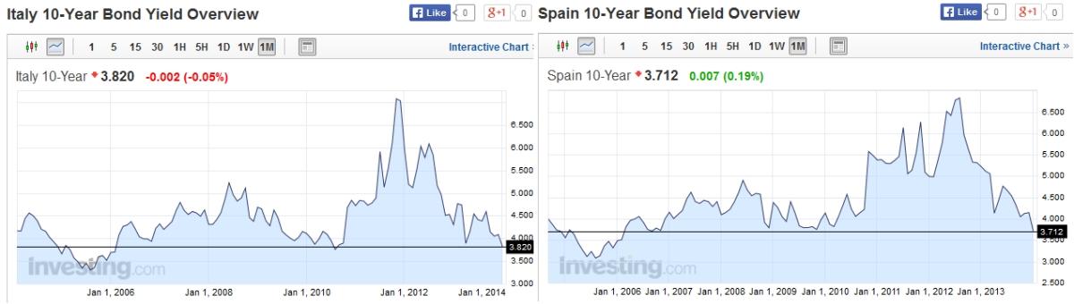 Italian Spanish Bond Yields 2005-2013