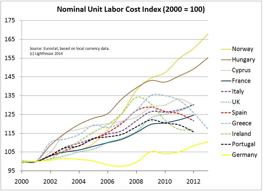 Labor Costs Eurozone Norway UK 2014