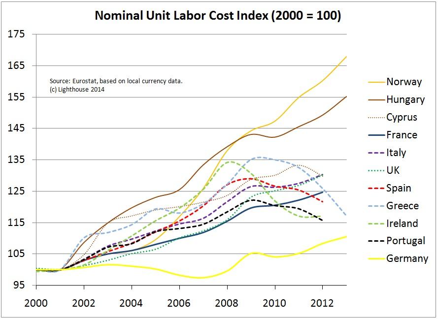 Labor Costs Eurozone Norway UK 2014