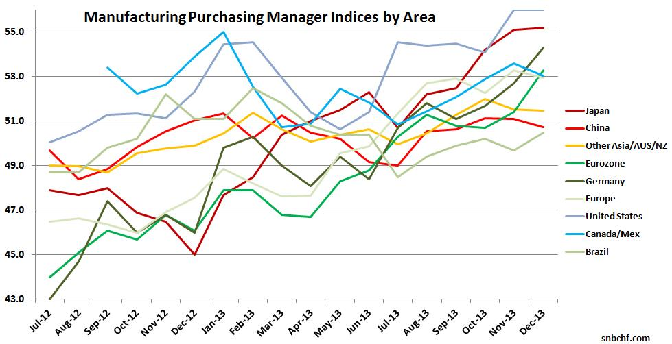 Japan China Eurozone Germany Europe United States Purchasing Manager Index Brazil