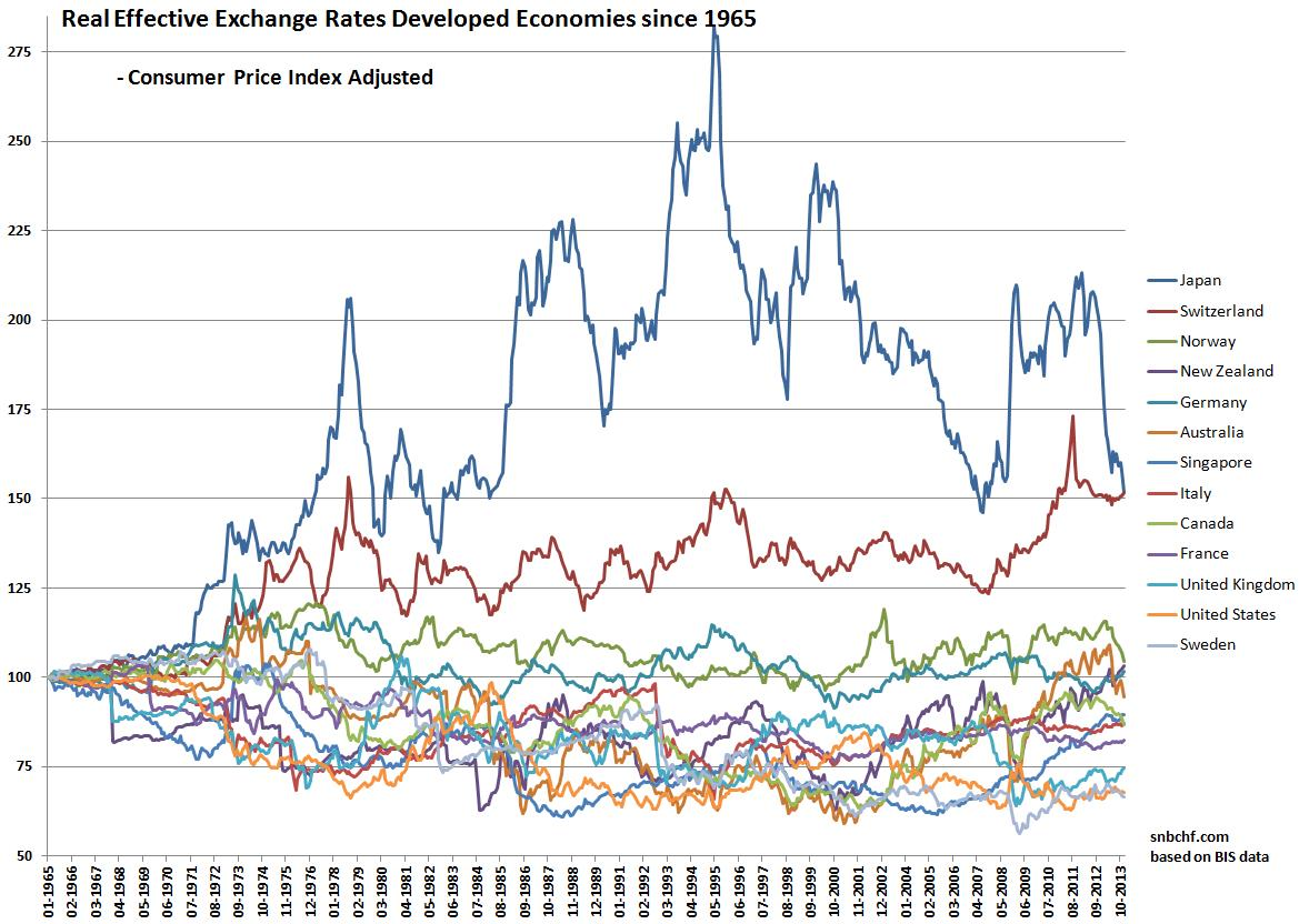 2 6 Cpi Based Real Effective Exchange Rate Since 1965 Yen Still Most Overvalued Currency
