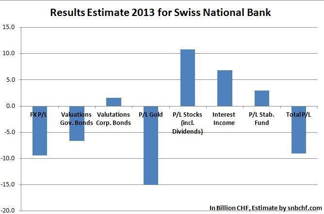 results estimate snb 2013 fx gov. bonds corp. bonds gold stocks interest incime stab. fund total