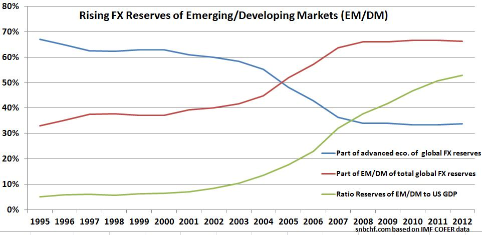 Rising FX Reserves of Emerging Developing Nations