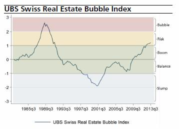 Swiss Bubble Index Q3 2013 UBS
