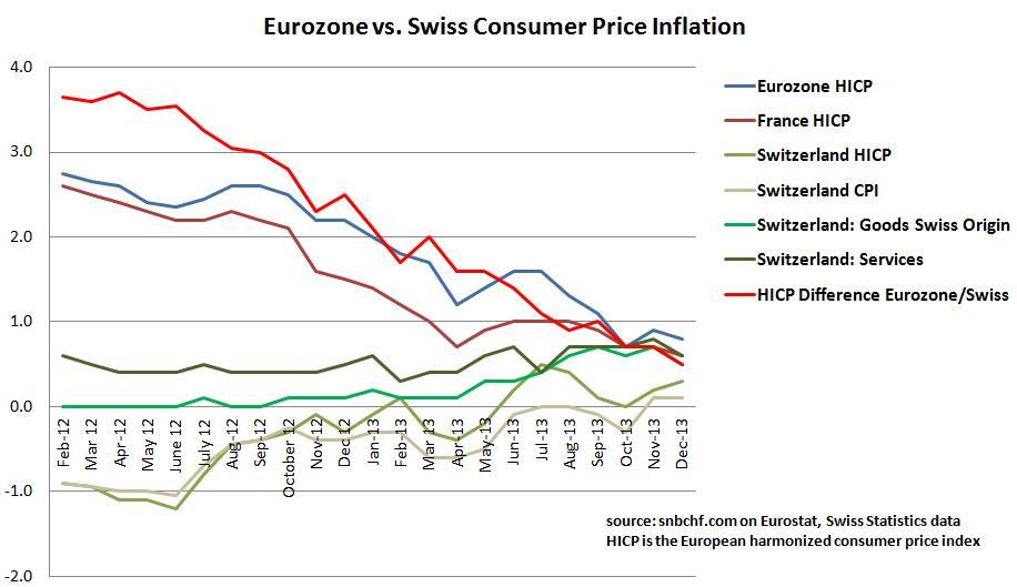 Swiss CPI vs Eurozone December 2013 France Switzerland