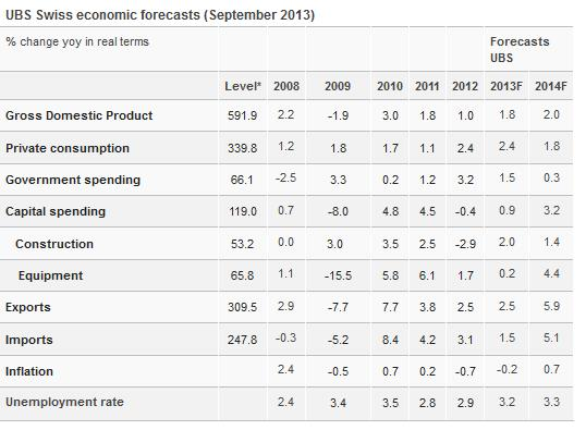 UBS Forecast Swiss Economy September 2013