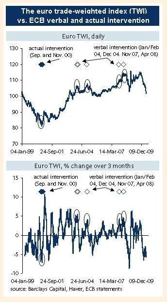 euro trade-weighted index vs ecb verbal and actual intervention