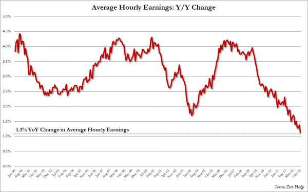 Change Average Hourly Earnings