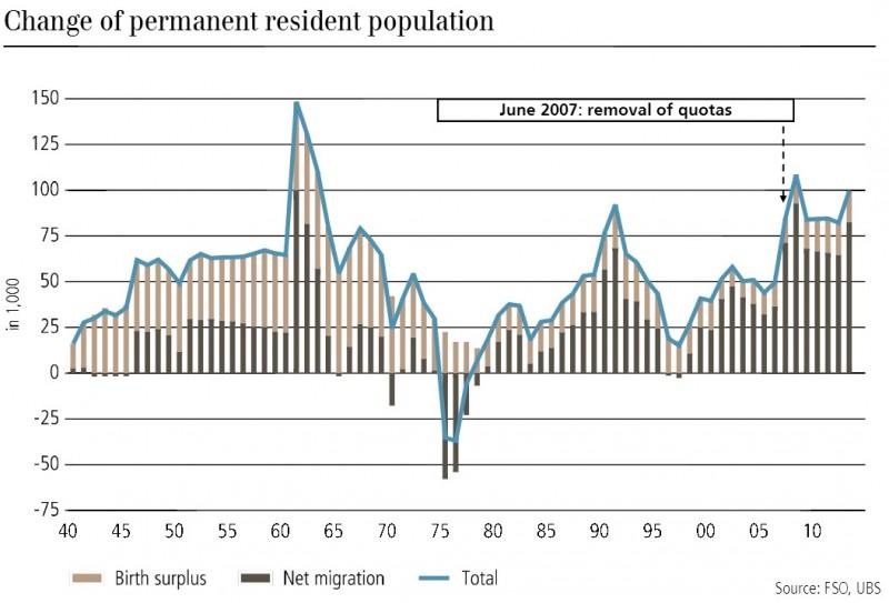 change residence switzerland, bith surplus net migration