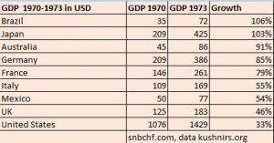 GDP Growth per country 1970-1973