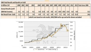 snb profits and profits thanks to gold, gold price debt ceiling