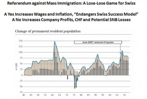 swiss referendum against mass immigration, chf potential snb losses
