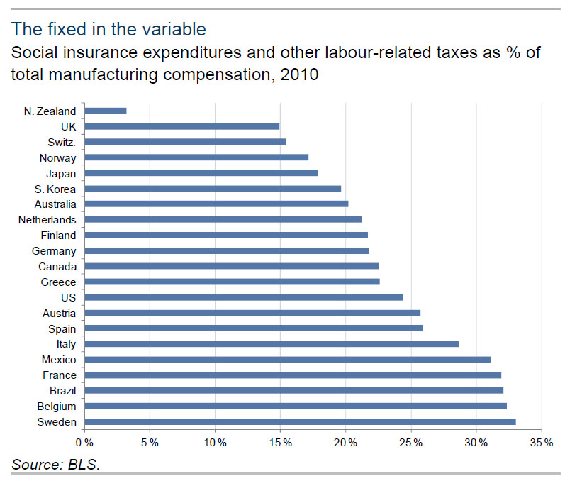 social insurance labor taxes of total manufacturing, uk, switzerland, norway, japan, australia, netherlands, us, austria, spain, italy, france, sweden, brazil