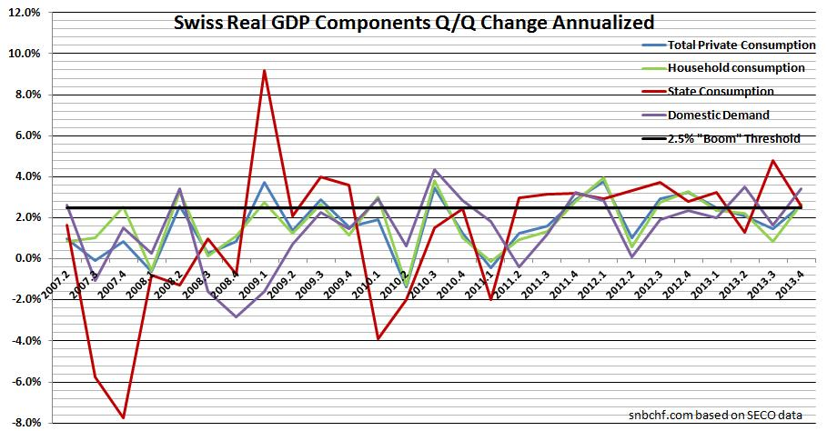 Domestic demand private consumption household state Swiss Real GDP