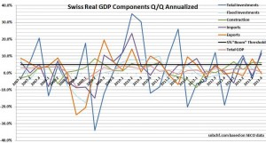 swiss gdp investment annualized, investment constuction import export