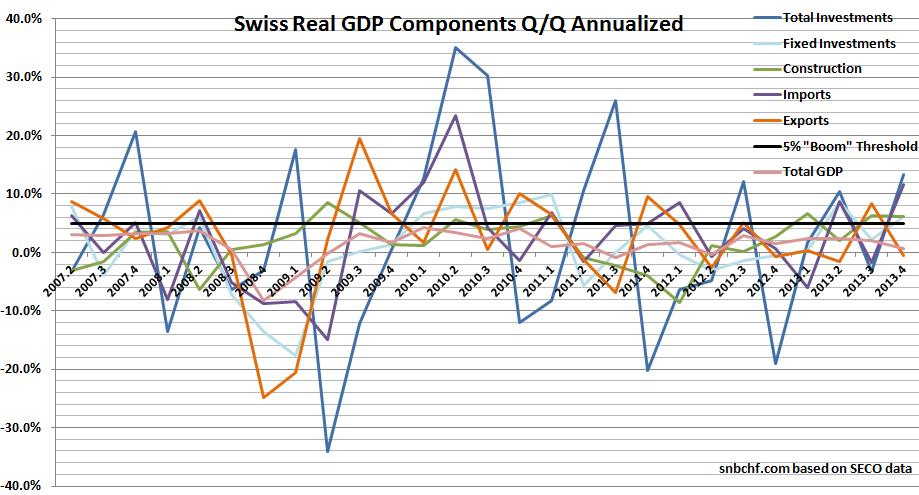 Swiss GDP Investment Annualized Construction Import Export