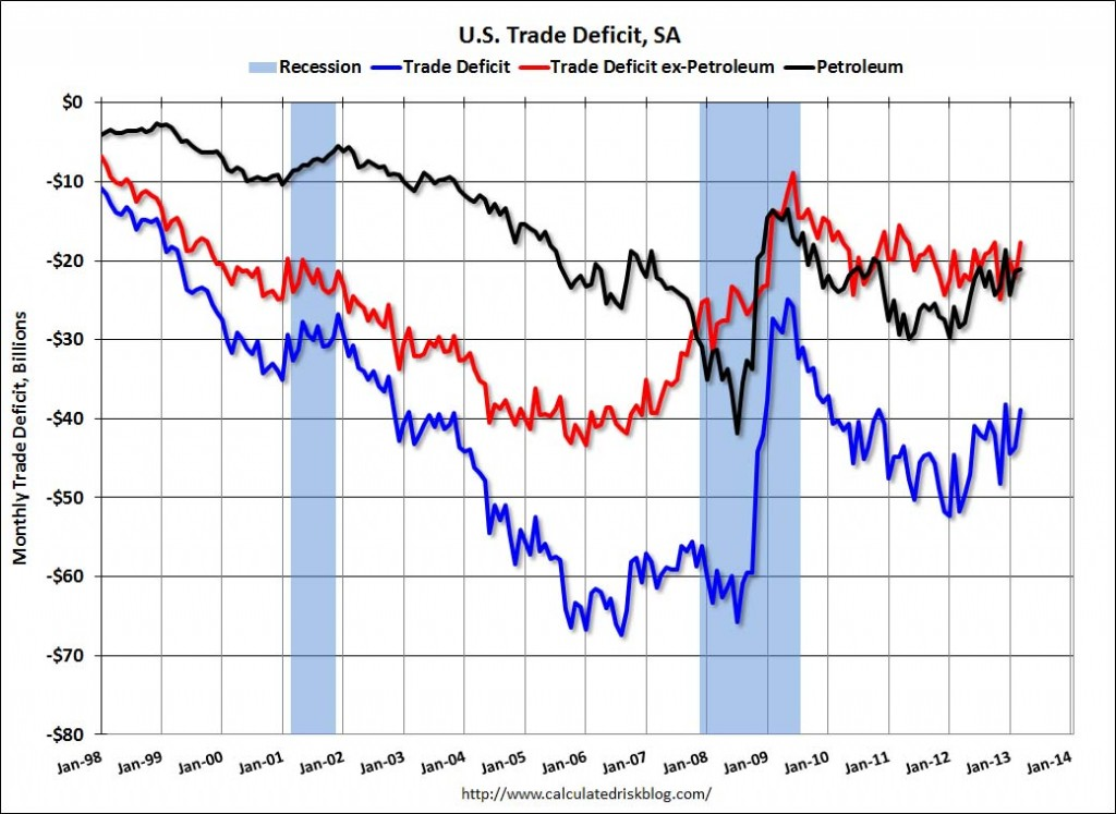 Trade Deficit March 2013