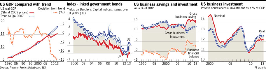 US Business Investments