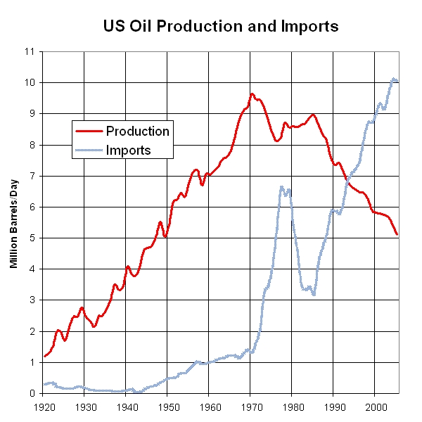 US Oil Production Imports 1920 to 2005