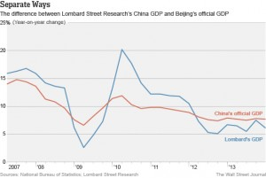separate ways, china's official gdp, lombard's gdp