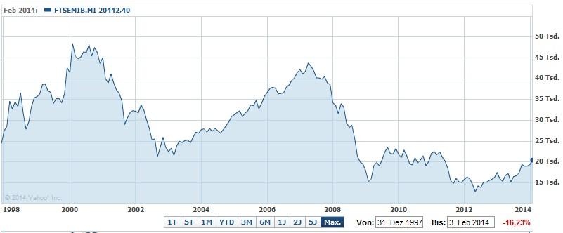 FTSE MIB since 1997 #italy