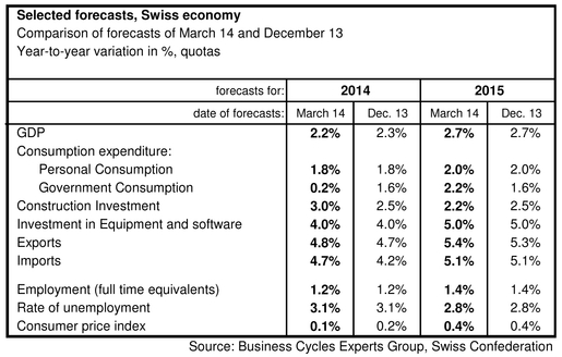 swiss gdp forecast march 2014 seco, consuotion, business cycles expert group