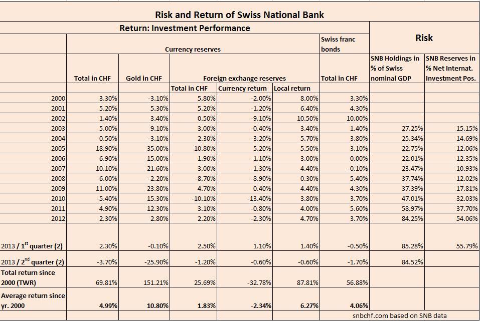 snb risk return comparison