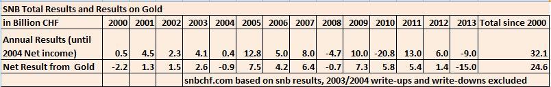 SNB results vs. gold profit 2013